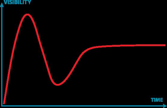 Gartner Hype Cycle (Wikipedia)