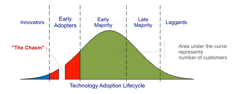 Technology Adoption Lifecycle (Wikipedia)