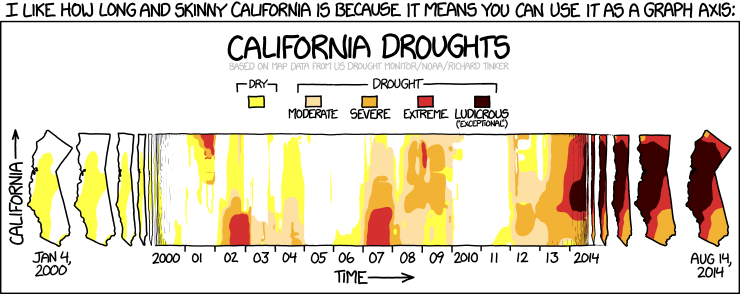 xkcd webcomic #1410: California